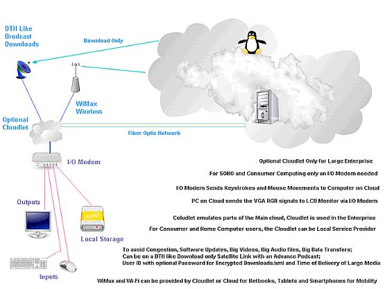 DTT an interweave of WiMax and DTH